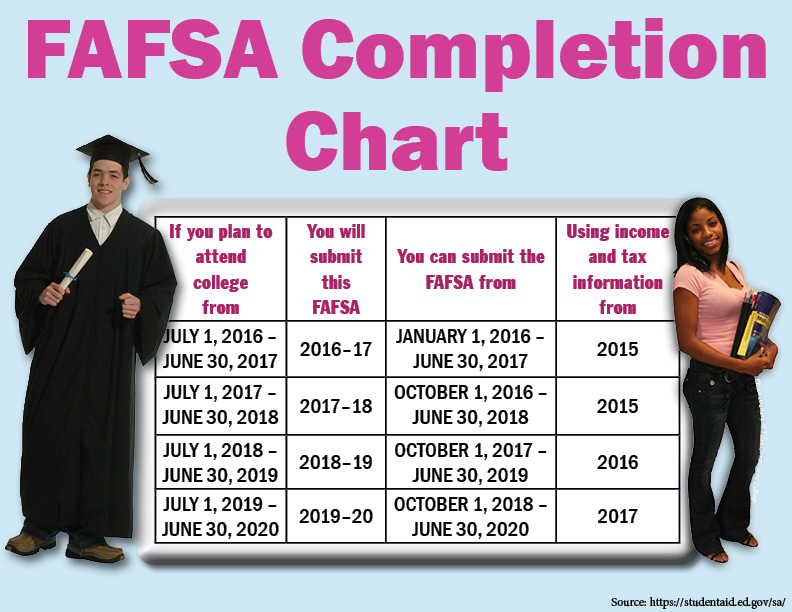 FAFSA Federal Student Aid Deadline Completion Chart